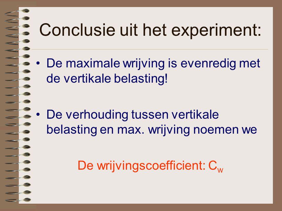 Conclusie uit het experiment: De maximale wrijving is evenredig met de vertikale belasting! De verhouding tussen vertikale belasting en max. wrijving