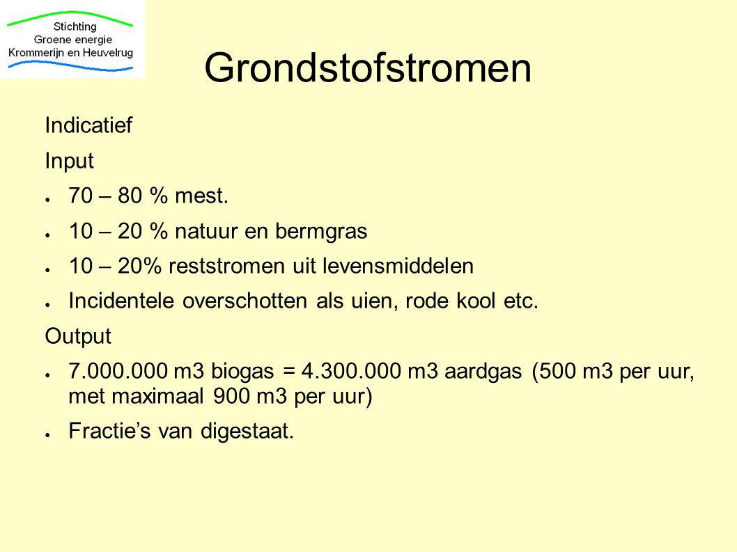 Grondstofstromen Indicatief Input ● 70 – 80 % mest. ● 10 – 20 % natuur en bermgras ● 10 – 20% reststromen uit levensmiddelen ● Incidentele overschotte
