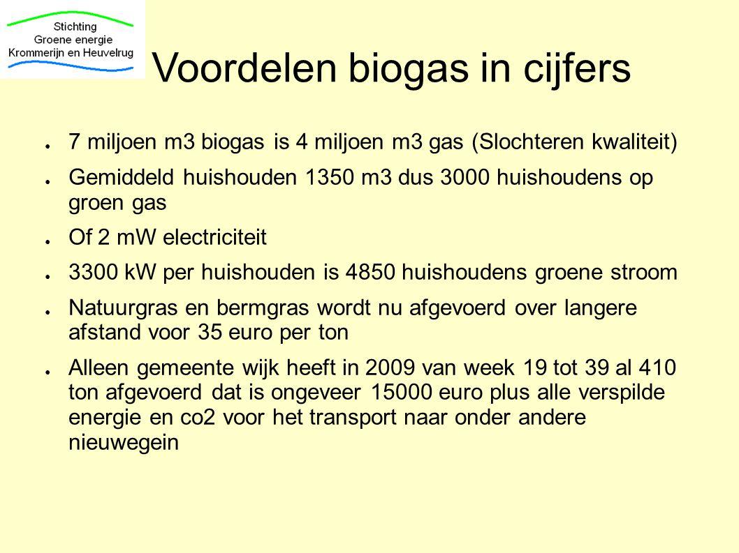 Voordelen biogas in cijfers ● 7 miljoen m3 biogas is 4 miljoen m3 gas (Slochteren kwaliteit) ● Gemiddeld huishouden 1350 m3 dus 3000 huishoudens op gr