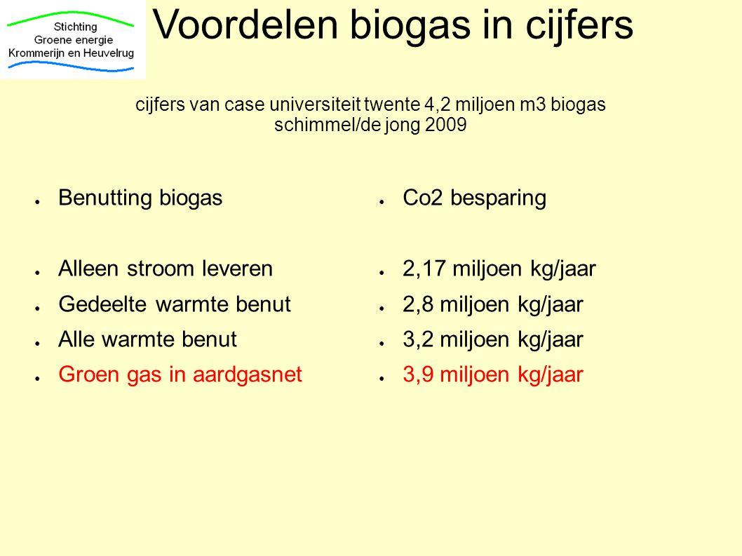 Voordelen biogas in cijfers cijfers van case universiteit twente 4,2 miljoen m3 biogas schimmel/de jong 2009 ● Benutting biogas ● Alleen stroom levere