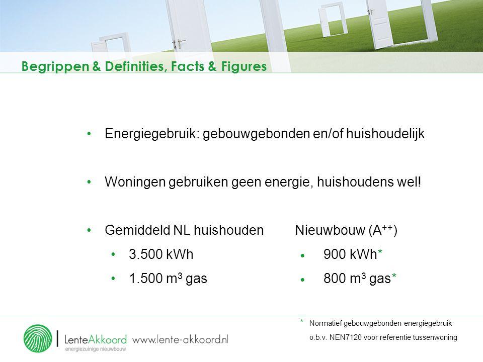 Begrippen & Definities, Facts & Figures Energiegebruik: gebouwgebonden en/of huishoudelijk Woningen gebruiken geen energie, huishoudens wel! Gemiddeld