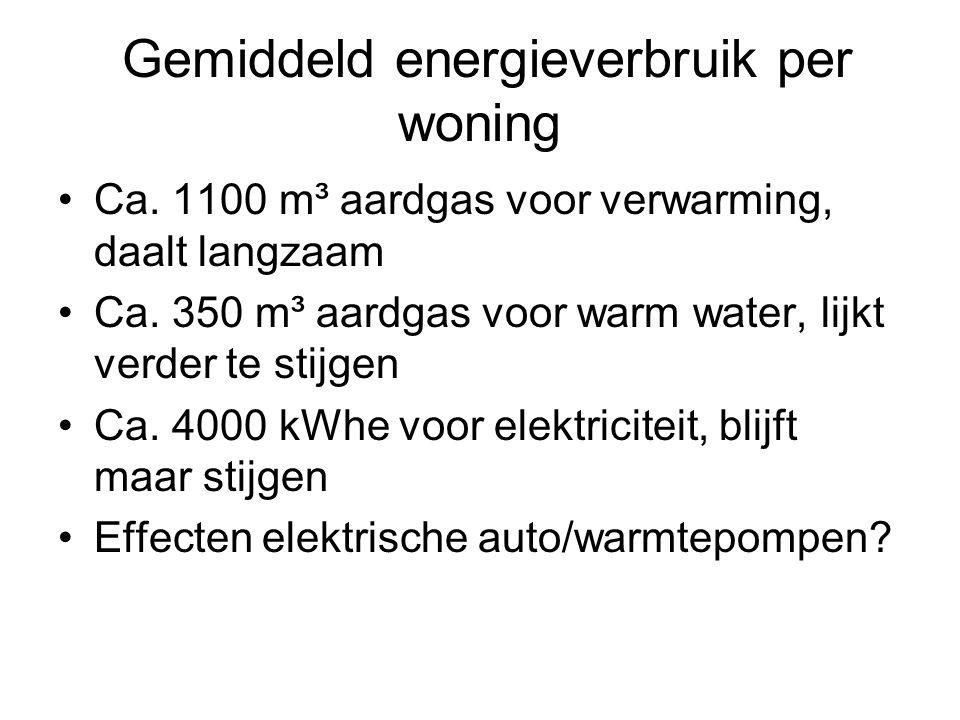 Gemiddeld energieverbruik per woning Ca. 1100 m³ aardgas voor verwarming, daalt langzaam Ca. 350 m³ aardgas voor warm water, lijkt verder te stijgen C