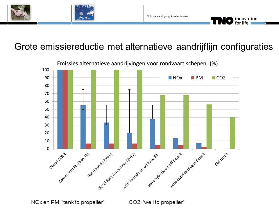 Grote emissiereductie met alternatieve aandrijflijn configuraties Schone aandrijving Amsterdamse NOx en PM: 'tank to propeller' CO2: 'well to propelle