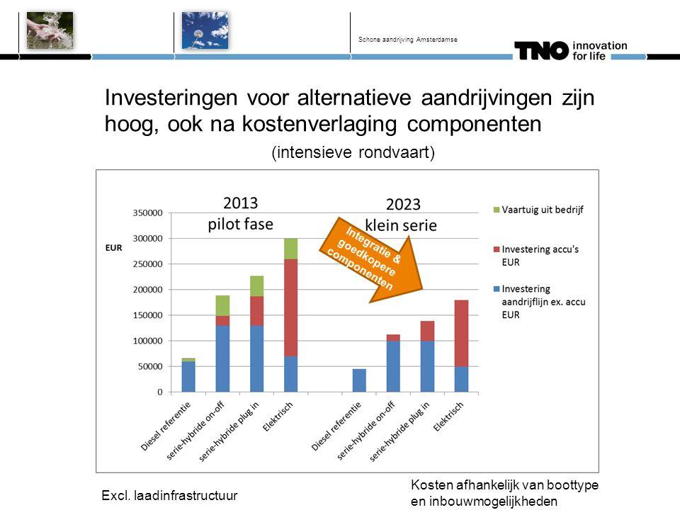 Investeringen voor alternatieve aandrijvingen zijn hoog, ook na kostenverlaging componenten (intensieve rondvaart) Schone aandrijving Amsterdamse Excl