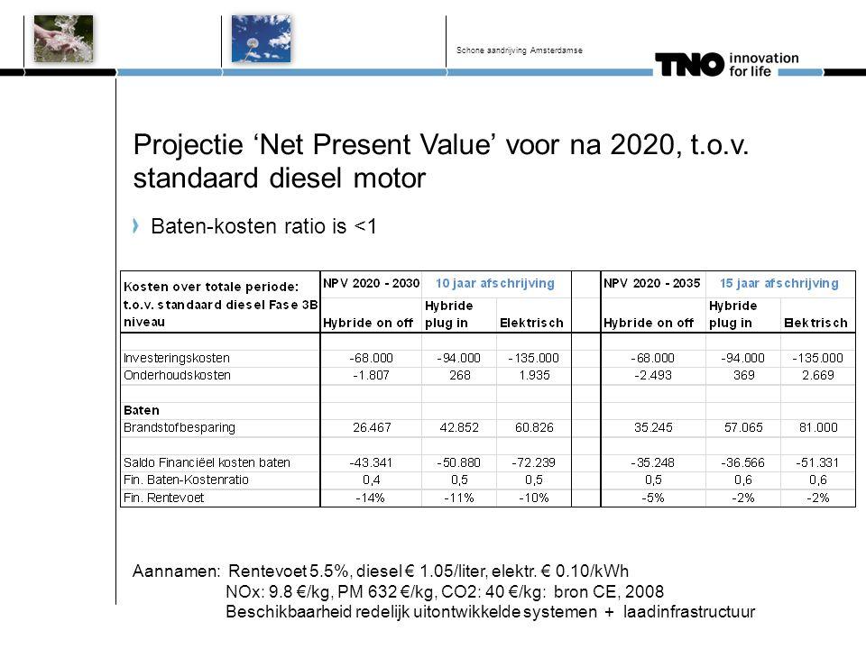 Projectie 'Net Present Value' voor na 2020, t.o.v. standaard diesel motor Baten-kosten ratio is <1 Schone aandrijving Amsterdamse Aannamen: Rentevoet