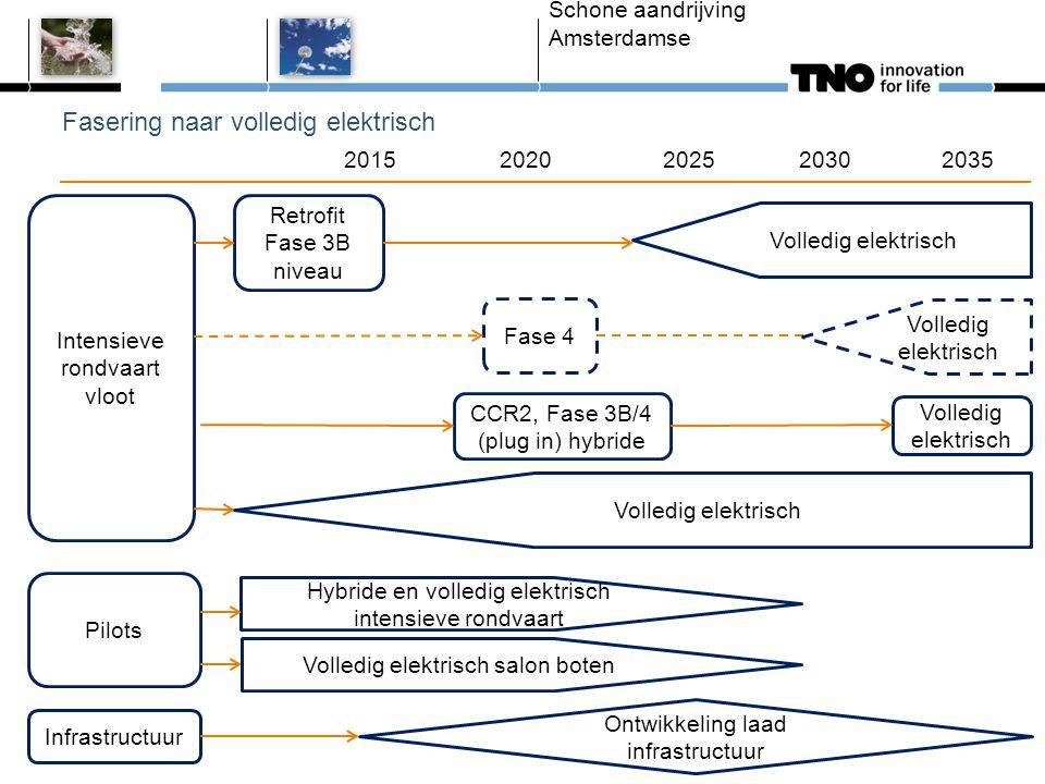 Fasering naar volledig elektrisch Schone aandrijving Amsterdamse Intensieve rondvaart vloot Retrofit Fase 3B niveau 2015 2020 2025 2030 2035 CCR2, Fas