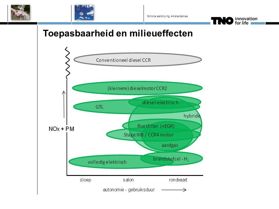 Toepasbaarheid en milieueffecten Schone aandrijving Amsterdamse