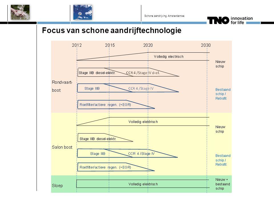 Focus van schone aandrijftechnologie Schone aandrijving Amsterdamse