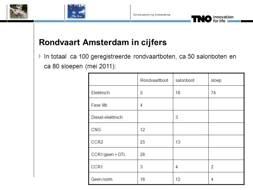 Rondvaart Amsterdam in cijfers In totaal ca 100 geregistreerde rondvaartboten, ca 50 salonboten en ca 80 sloepen (mei 2011): Schone aandrijving Amster