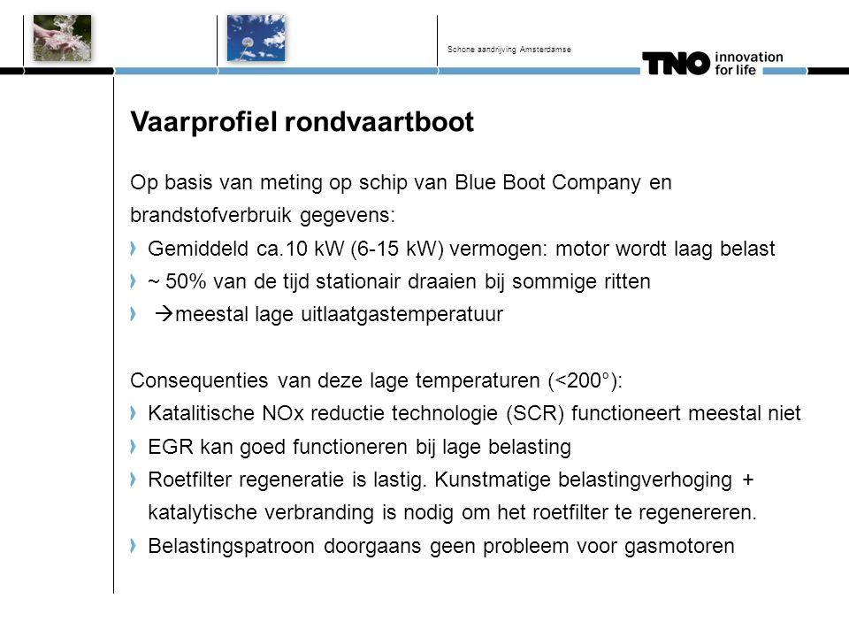Vaarprofiel rondvaartboot Op basis van meting op schip van Blue Boot Company en brandstofverbruik gegevens: Gemiddeld ca.10 kW (6-15 kW) vermogen: mot