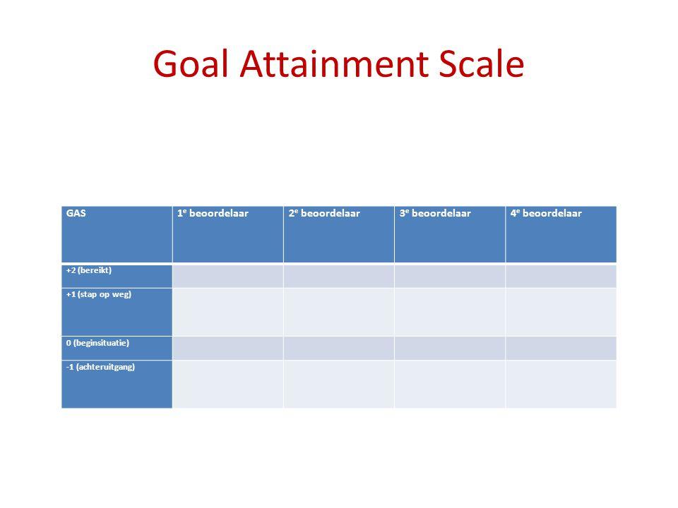 Goal Attainment Scale GAS1 e beoordelaar2 e beoordelaar3 e beoordelaar4 e beoordelaar +2 (bereikt) +1 (stap op weg) 0 (beginsituatie) -1 (achteruitgang)