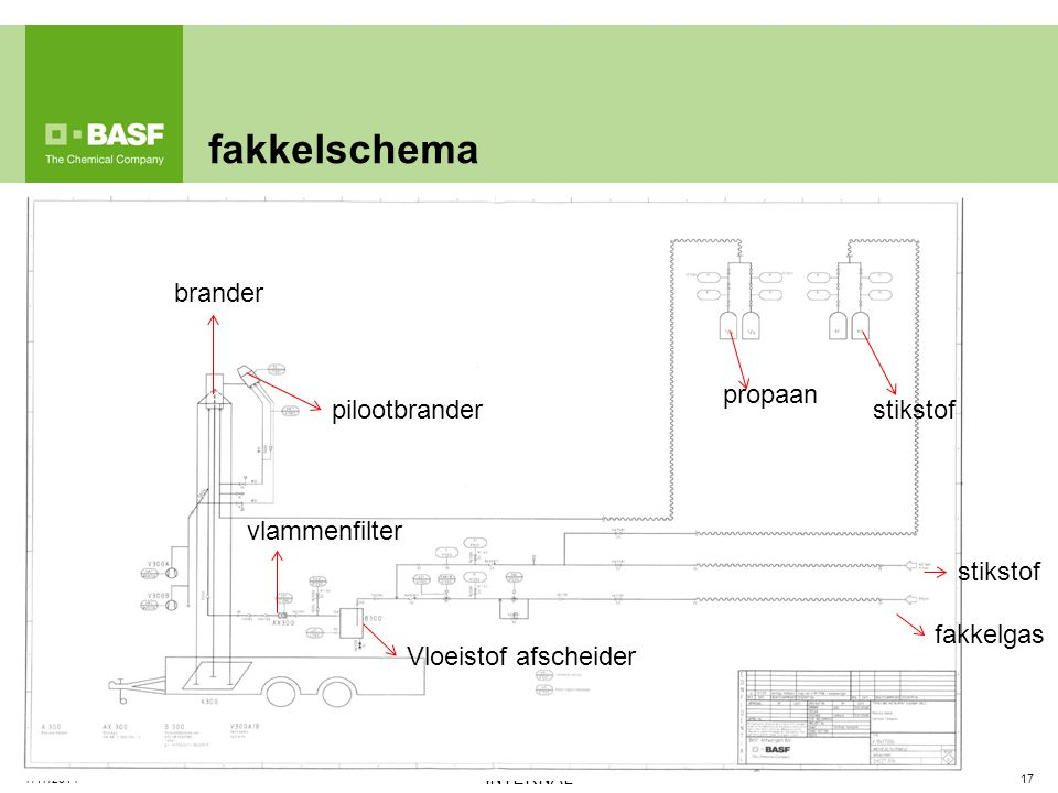 fakkelschema 17 INTERNAL 7/17/2014 pilootbrander brander fakkelgas stikstof propaan Vloeistof afscheider vlammenfilter