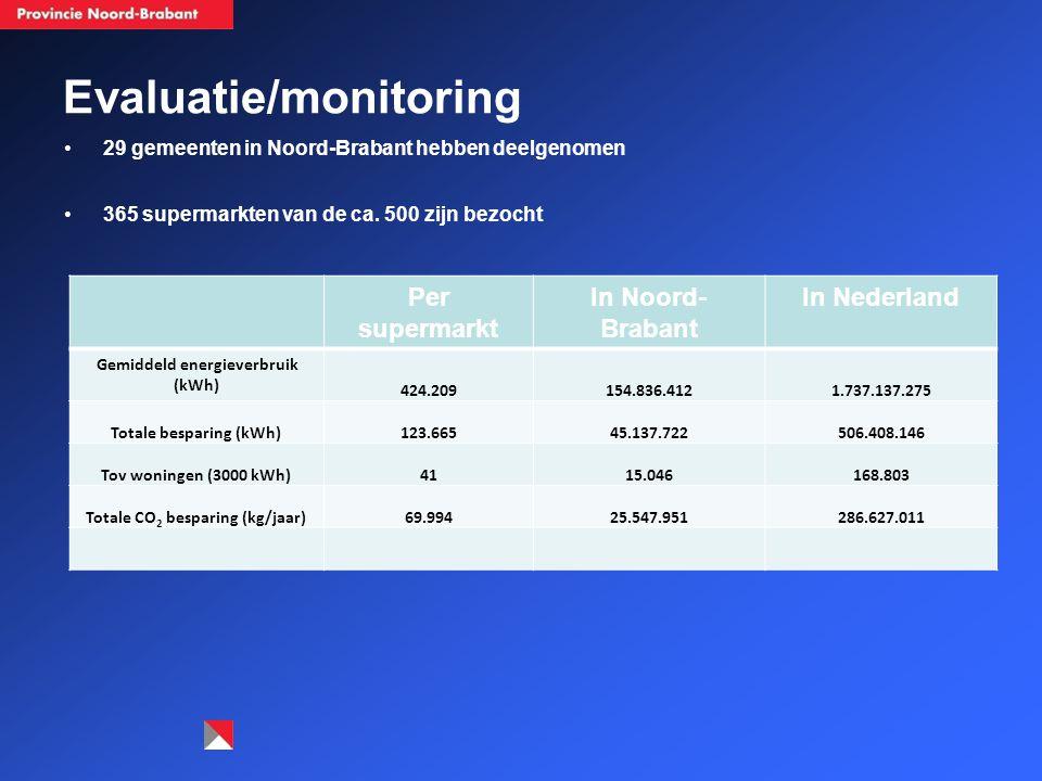 Evaluatie/monitoring 29 gemeenten in Noord-Brabant hebben deelgenomen 365 supermarkten van de ca. 500 zijn bezocht Per supermarkt In Noord- Brabant In