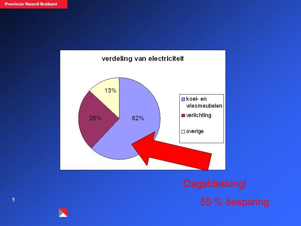 5 62% 13% 25% Dagafdekking! 55 % besparing