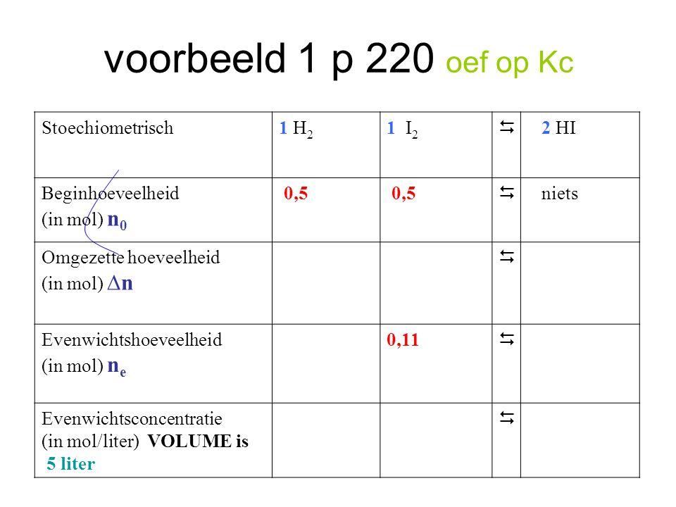voorbeeld 1 p 220 oef op Kc Stoechiometrisch1 H 2 1 I 2  2 HI Beginhoeveelheid (in mol) n 0 0,5  niets Omgezette hoeveelheid (in mol) ∆n  Evenwicht