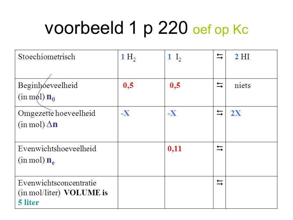 voorbeeld 1 p 220 oef op Kc Stoechiometrisch1 H 2 1 I 2  2 HI Beginhoeveelheid (in mol) n 0 0,5  niets Omgezette hoeveelheid (in mol) ∆n -X  2X Eve