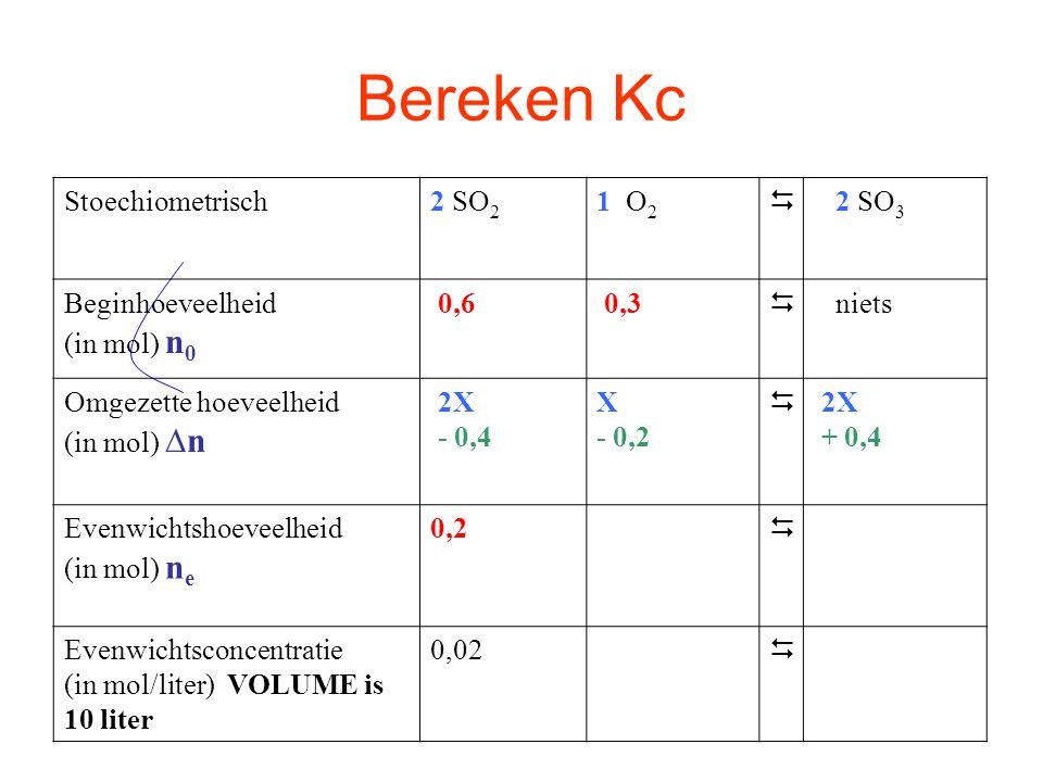 Bereken Kc Stoechiometrisch2 SO 2 1 O 2  2 SO 3 Beginhoeveelheid (in mol) n 0 0,6 0,3  niets Omgezette hoeveelheid (in mol) ∆n 2X - 0,4 X - 0,2  2X + 0,4 Evenwichtshoeveelheid (in mol) n e 0,2 0,1  0,4 Evenwichtsconcentratie (in mol/liter) VOLUME is 10 liter 0,02 