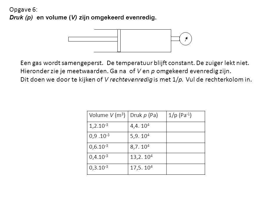 Volume V (m 3 )Druk p (Pa)1/p (Pa -1 ) 1,2.10 -3 4,4. 10 4 0,9.10 -3 5,9. 10 4 0,6.10 -3 8,7. 10 4 0,4.10 -3 13,2. 10 4 0,3.10 -3 17,5. 10 4 Opgave 6