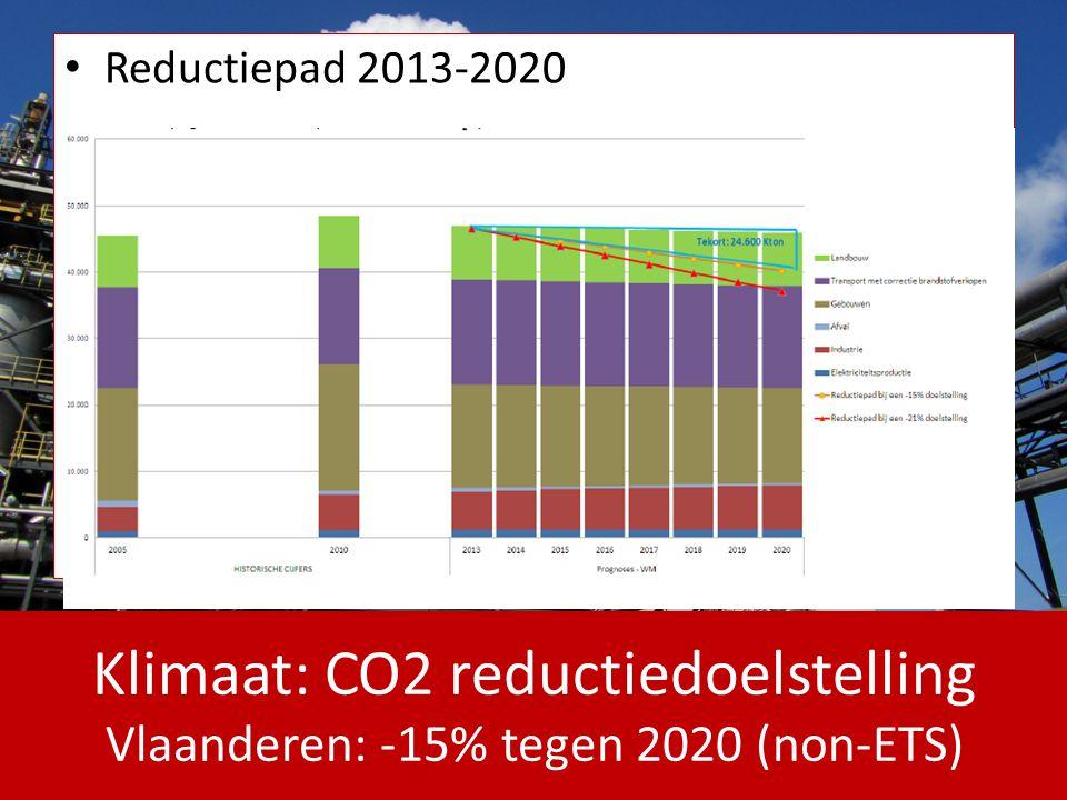 Klimaat: CO2 reductiedoelstelling aandeel gebouwen (non-ETS) Gebouwen: 37% van CO2 in 2005 Groei met +16% tegen 2020 bij BAU