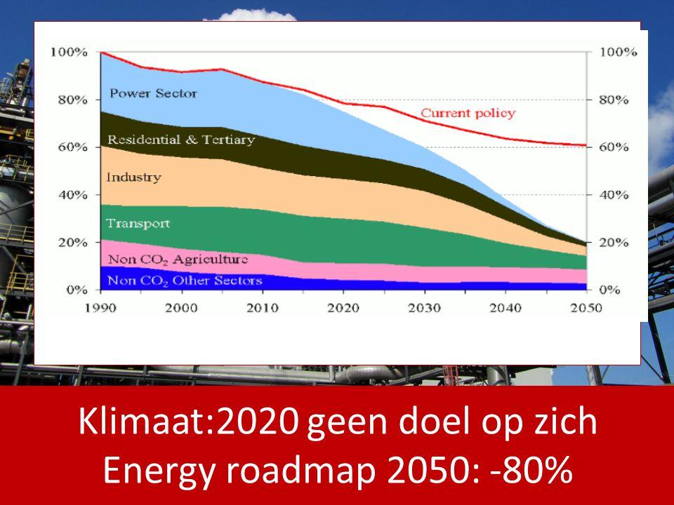 Productie van groene warmte vergt veel minder steun (max 6 €/MWh) dan productie van groene stroom en helpt dus op goedkopere manier HE- doelstelling te halen Warmtenetten hebben potentieel om op KT-MLT belangrijke verbeteringen in CO2-redcuties te halen met perspectief op latere vergroening