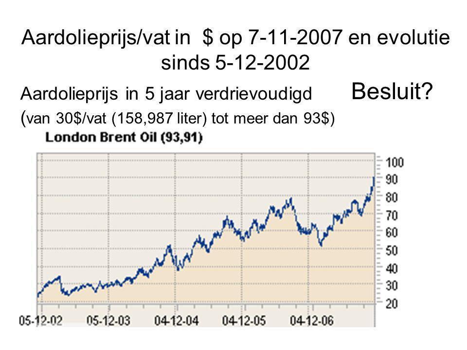 Oorzaak scherpe prijsdaling zomer 2008? Economische crisis