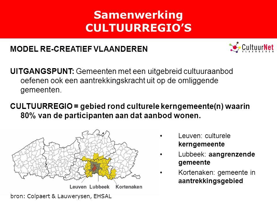 Samenwerking CULTUURREGIO'S MODEL RE-CREATIEF VLAANDEREN UITGANGSPUNT: Gemeenten met een uitgebreid cultuuraanbod oefenen ook een aantrekkingskracht uit op de omliggende gemeenten.