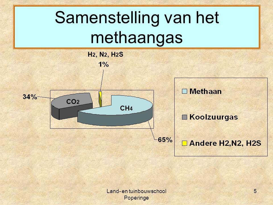 Land- en tuinbouwschool Poperinge 6 Energiewaarde vergelijking Gemiddeld per m3: 20-25 MJ of 5,5 - 7,0 kWh m3