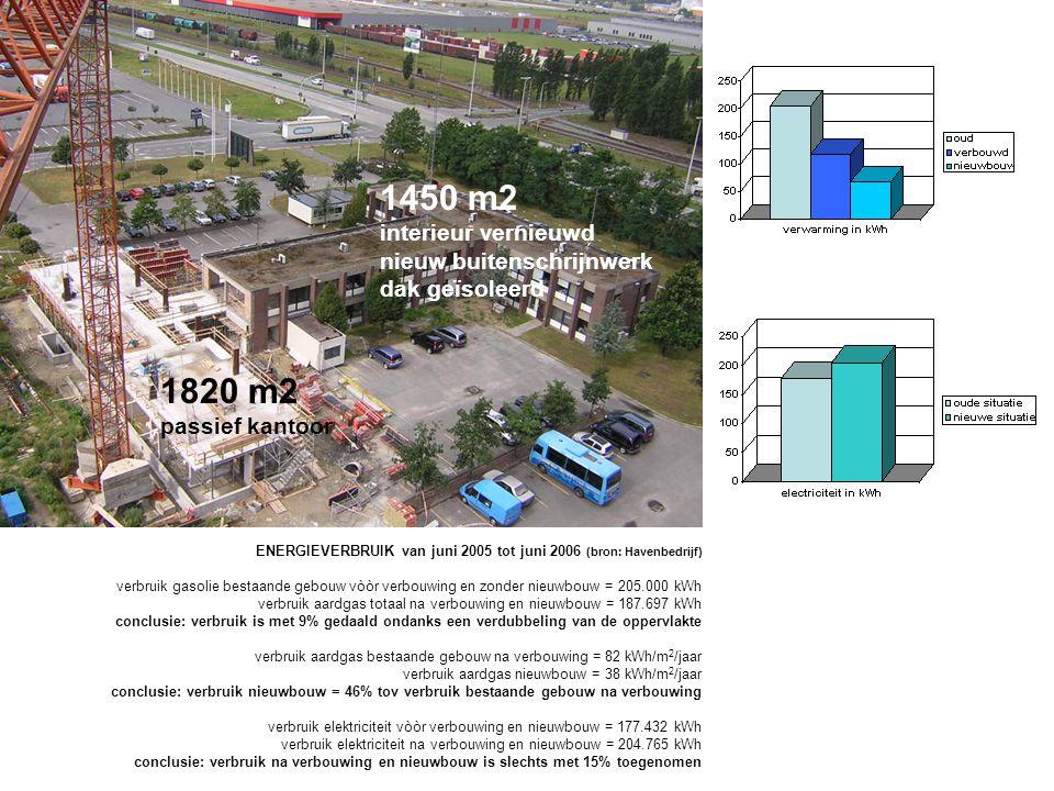 1450 m2 interieur vernieuwd nieuw buitenschrijnwerk dak geïsoleerd 1820 m2 passief kantoor ENERGIEVERBRUIK van juni 2005 tot juni 2006 (bron: Havenbedrijf) verbruik gasolie bestaande gebouw vòòr verbouwing en zonder nieuwbouw = 205.000 kWh verbruik aardgas totaal na verbouwing en nieuwbouw = 187.697 kWh conclusie: verbruik is met 9% gedaald ondanks een verdubbeling van de oppervlakte verbruik aardgas bestaande gebouw na verbouwing = 82 kWh/m 2 /jaar verbruik aardgas nieuwbouw = 38 kWh/m 2 /jaar conclusie: verbruik nieuwbouw = 46% tov verbruik bestaande gebouw na verbouwing verbruik elektriciteit vòòr verbouwing en nieuwbouw = 177.432 kWh verbruik elektriciteit na verbouwing en nieuwbouw = 204.765 kWh conclusie: verbruik na verbouwing en nieuwbouw is slechts met 15% toegenomen