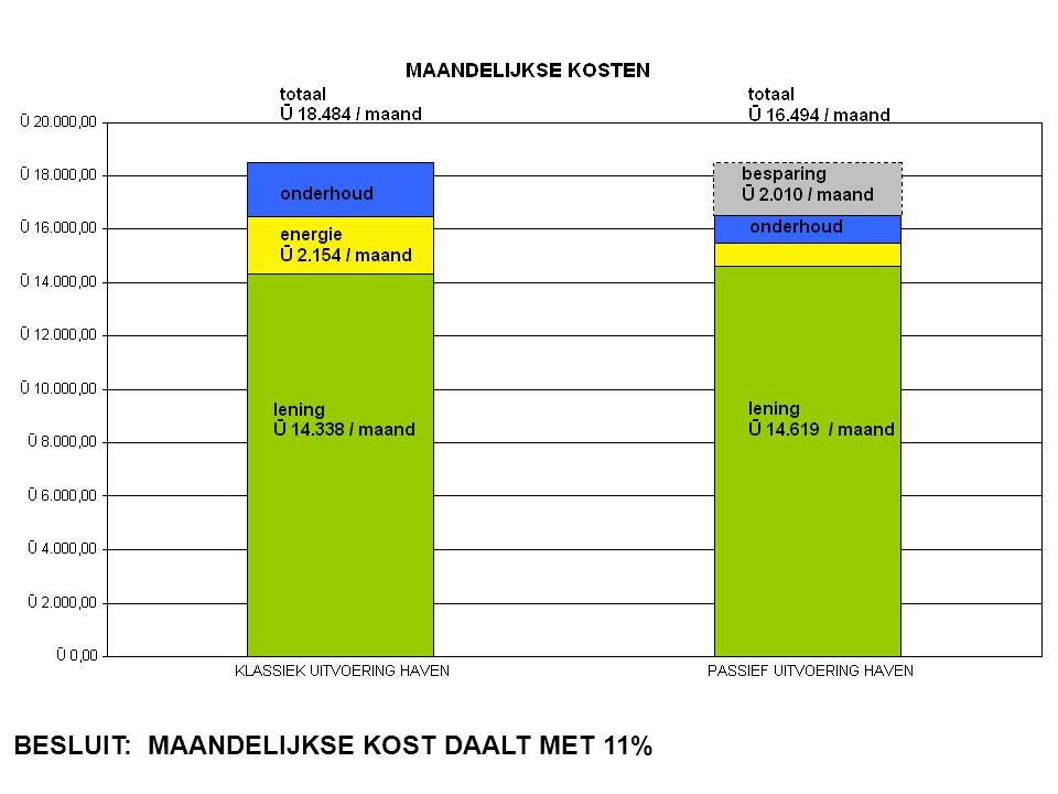 BESLUIT: MAANDELIJKSE KOST DAALT MET 11% evr-Architecten