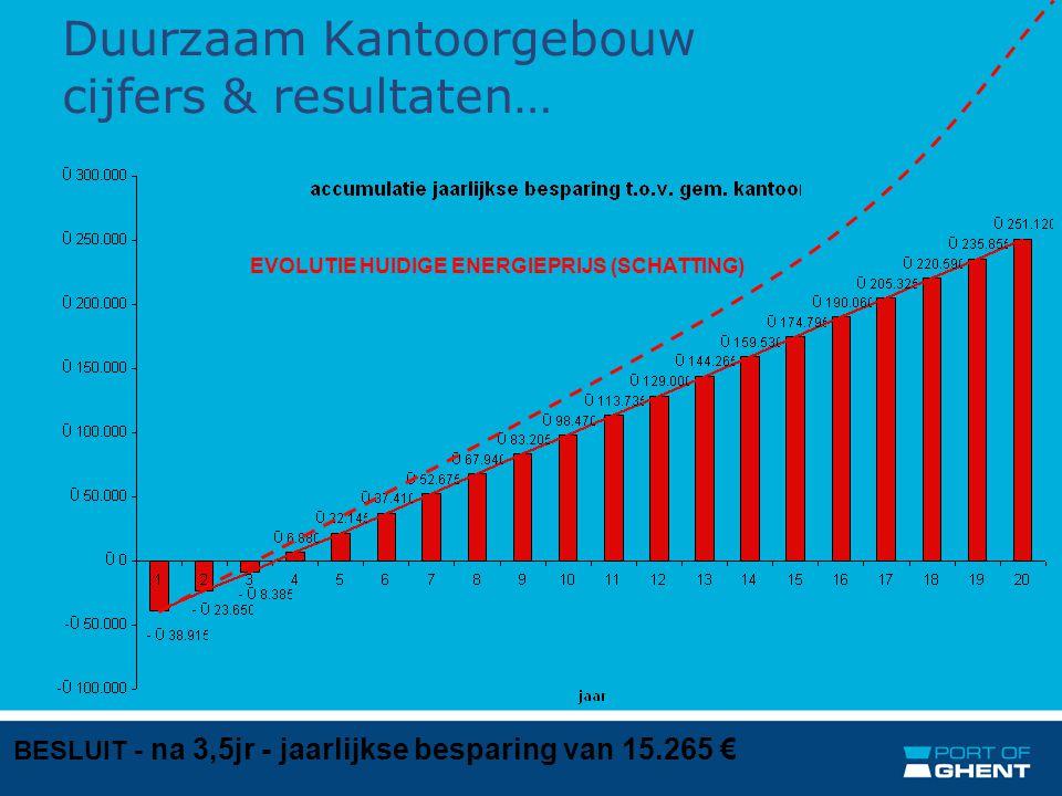 Duurzaam Kantoorgebouw cijfers & resultaten… BESLUIT - na 3,5jr - jaarlijkse besparing van 15.265 €