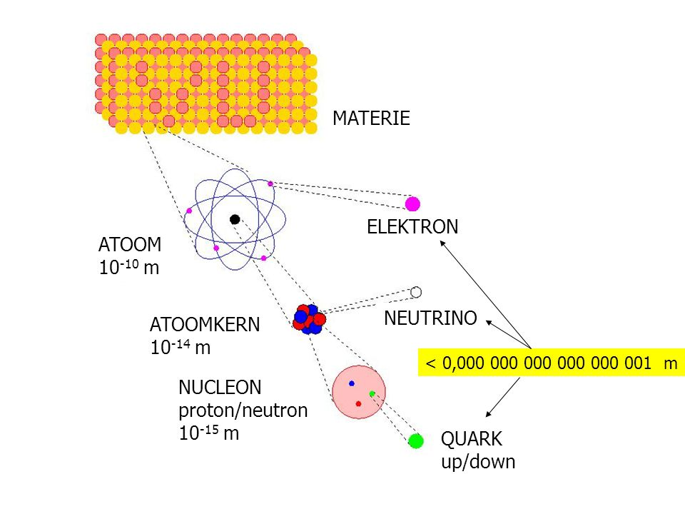 Materie ELEKTRON MATERIE ATOOM 10 -10 m ATOOMKERN 10 -14 m NEUTRINO NUCLEON proton/neutron 10 -15 m ELEKTRON MATERIE ATOOM 10 -10 m ATOOMKERN 10 -14 m