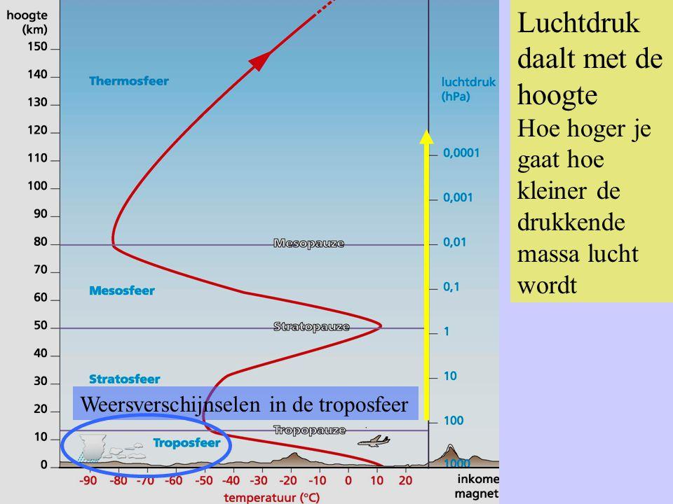 Luchtdruk daalt met de hoogte Hoe hoger je gaat hoe kleiner de drukkende massa lucht wordt Weersverschijnselen in de troposfeer