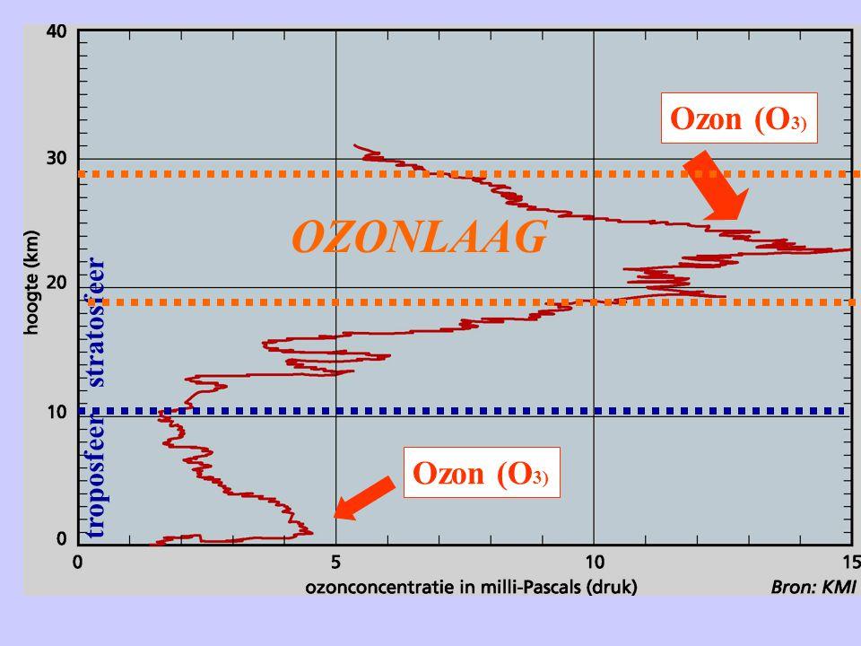 troposfeer stratosfeer Ozon (O 3) OZONLAAG