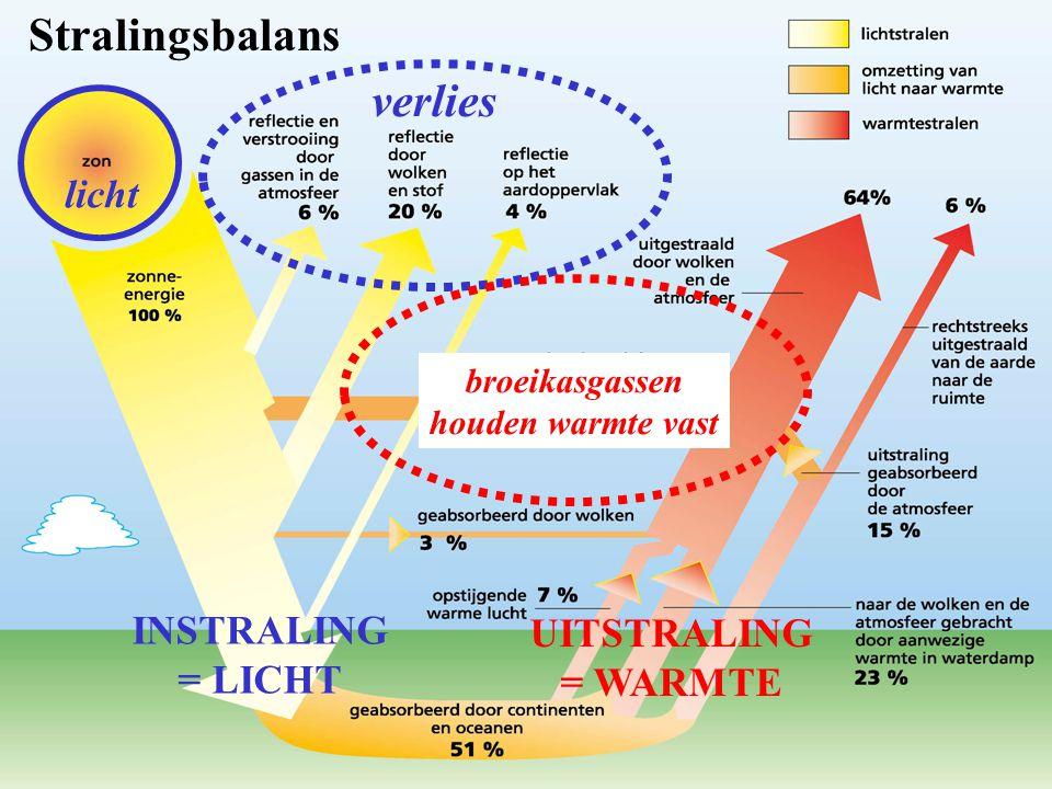 licht verlies INSTRALING = LICHT UITSTRALING = WARMTE broeikasgassen houden warmte vast Stralingsbalans