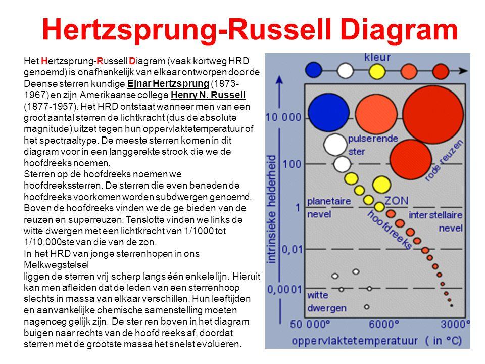 Hertzsprung-Russell Diagram Het Hertzsprung-Russell Diagram (vaak kortweg HRD genoemd) is onafhankelijk van elkaar ontworpen door de Deense sterren kundige Ejnar Hertzsprung (1873- 1967) en zijn Amerikaanse collega Henry N.