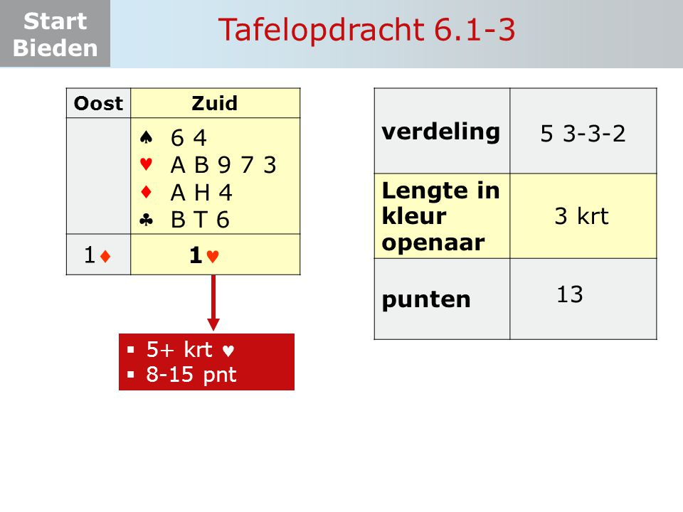 Start Bieden Tafelopdracht 6.1-3 OostZuid    11 ? 1 6 4 A B 9 7 3 A H 4 B T 6  5+ krt  8-15 pnt verdeling Lengte in kleur openaar punten 5 3-3-