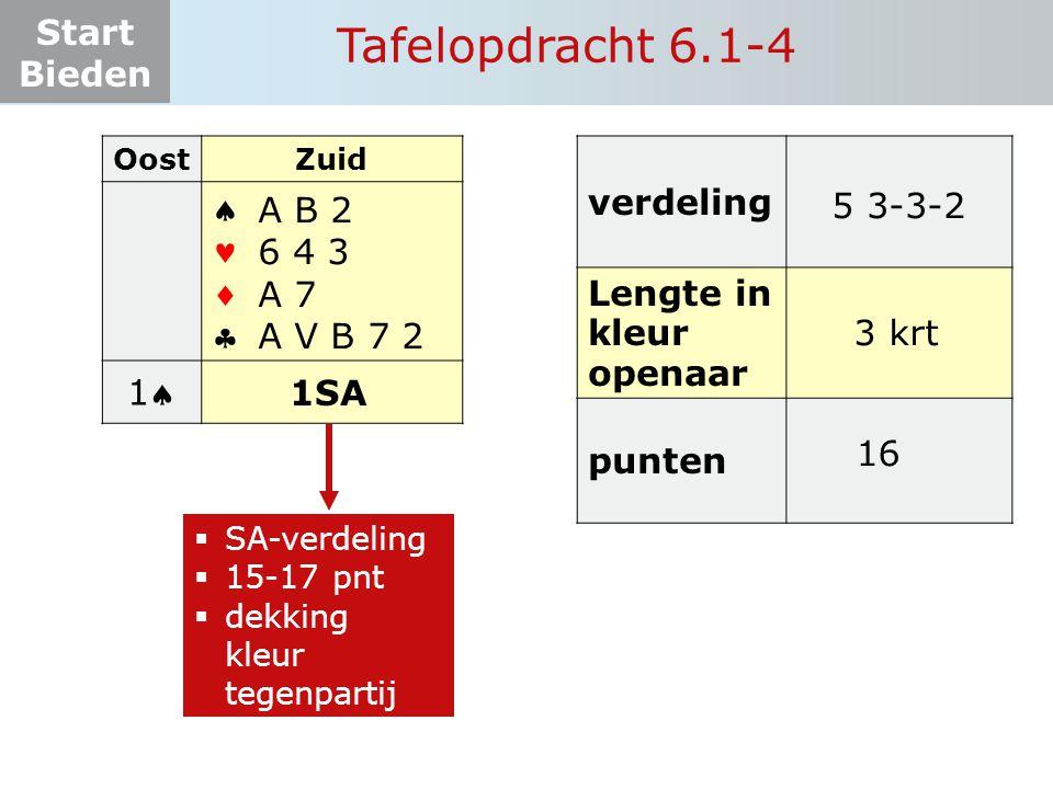 Start Bieden Tafelopdracht 6.1-4 OostZuid    11 ? 1SA A B 2 6 4 3 A 7 A V B 7 2  SA-verdeling  15-17 pnt  dekking kleur tegenpartij verdeling