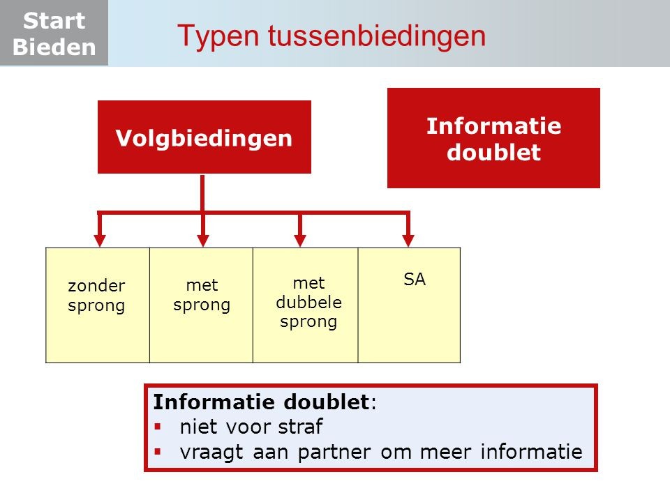 Start Bieden Typen tussenbiedingen Volgbiedingen zonder sprong met sprong met dubbele sprong SA Informatie doublet Informatie doublet:  niet voor str