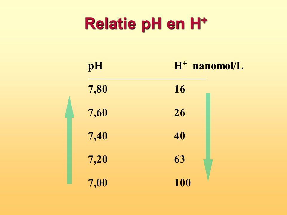 Relatie pH en H + pHH + nanomol/L 7,80 16 7,60 26 7,40 40 7,20 63 7,00100