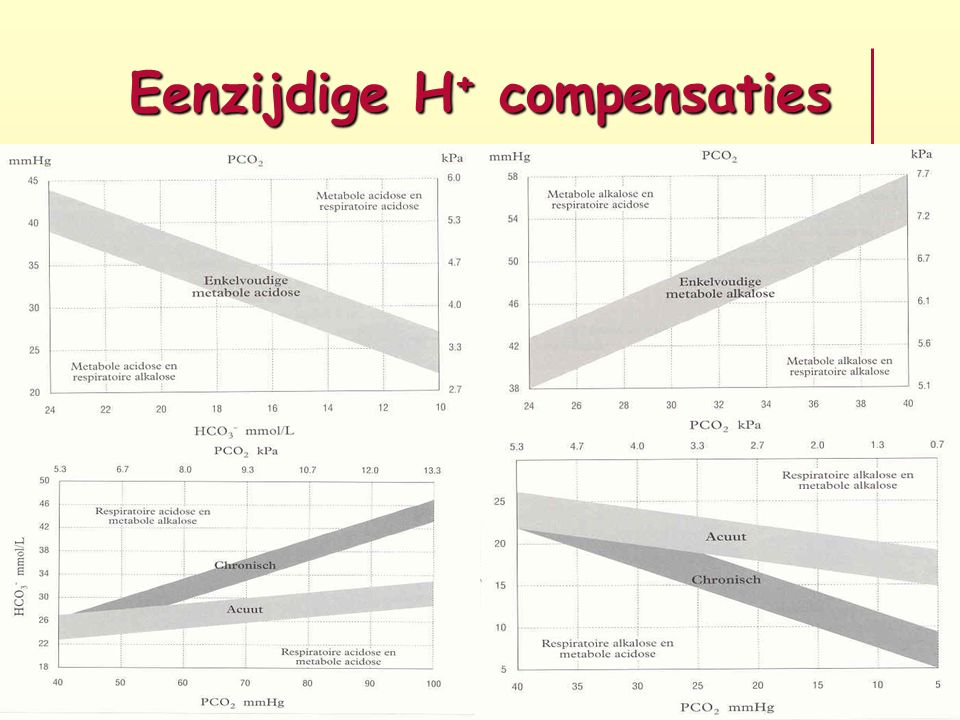 Eenzijdige H + compensaties