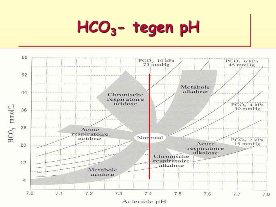 HCO 3 - tegen pH