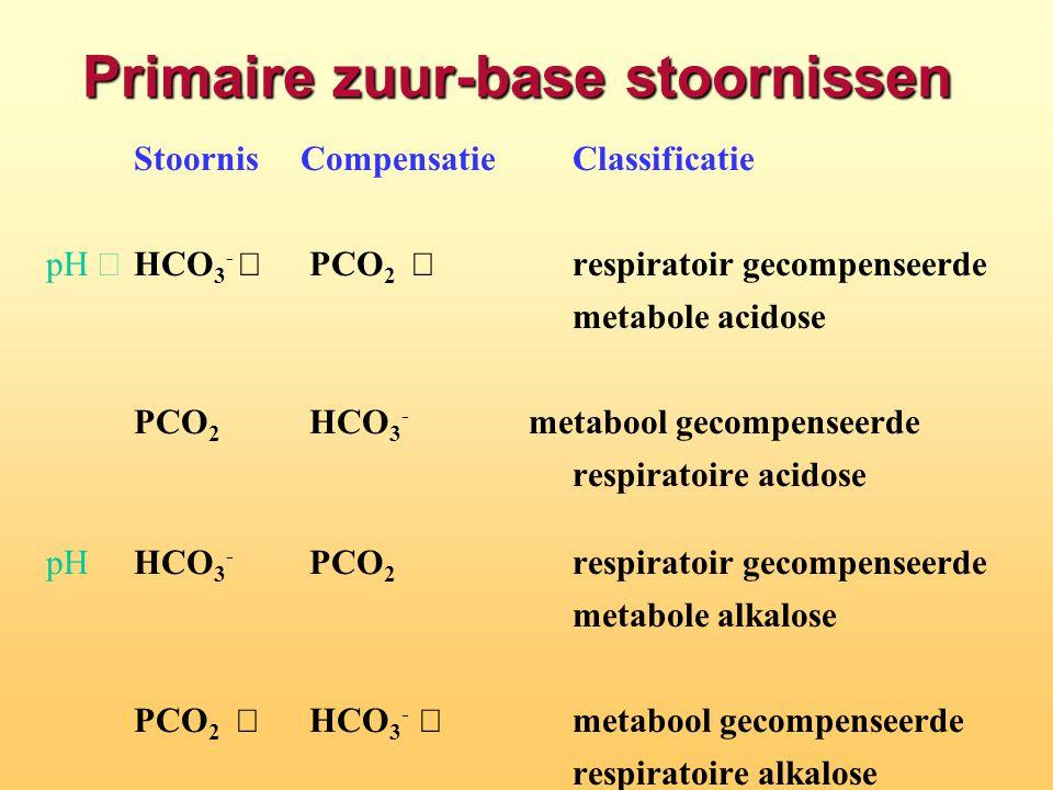 Stoornis CompensatieClassificatie pH  HCO 3 -  PCO 2   respiratoir gecompenseerde metabole acidose PCO 2  HCO 3 -  metabool gecompenseerde respi