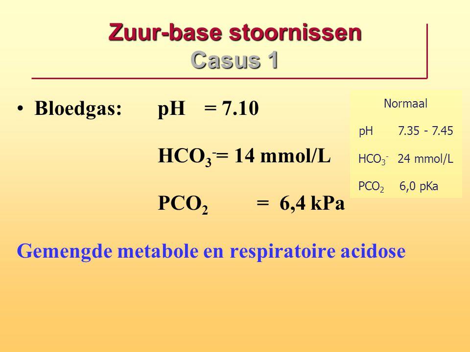 Zuur-base stoornissen Casus 1 Bloedgas: pH= 7.10 HCO 3 - = 14 mmol/L PCO 2 = 6,4 kPa Gemengde metabole en respiratoire acidose Normaal pH7.35 - 7.45 H