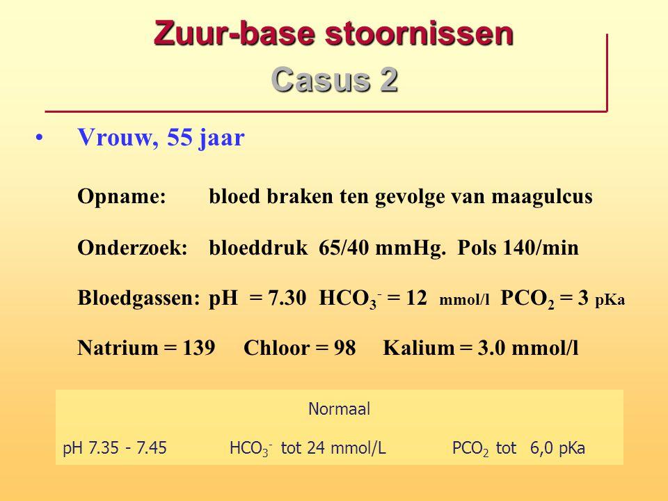 Zuur-base stoornissen Casus 2 Vrouw, 55 jaar Opname:bloed braken ten gevolge van maagulcus Onderzoek:bloeddruk 65/40 mmHg. Pols 140/min Bloedgassen:pH