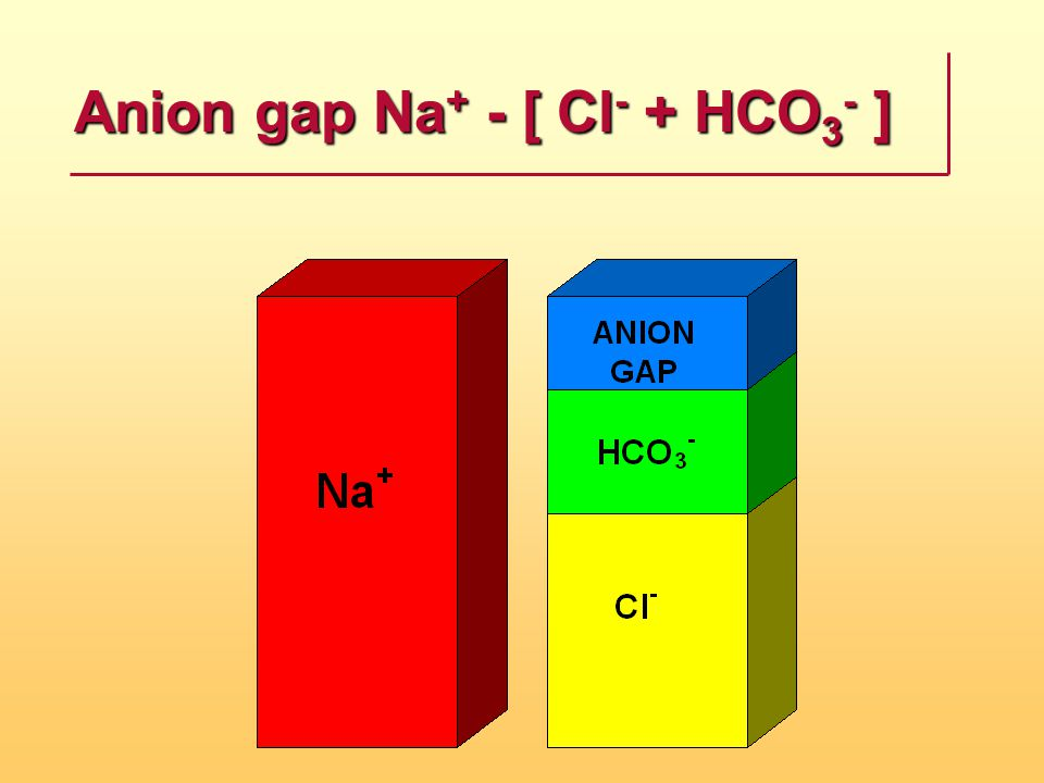 Anion gap Na + - [ Cl - + HCO 3 - ]