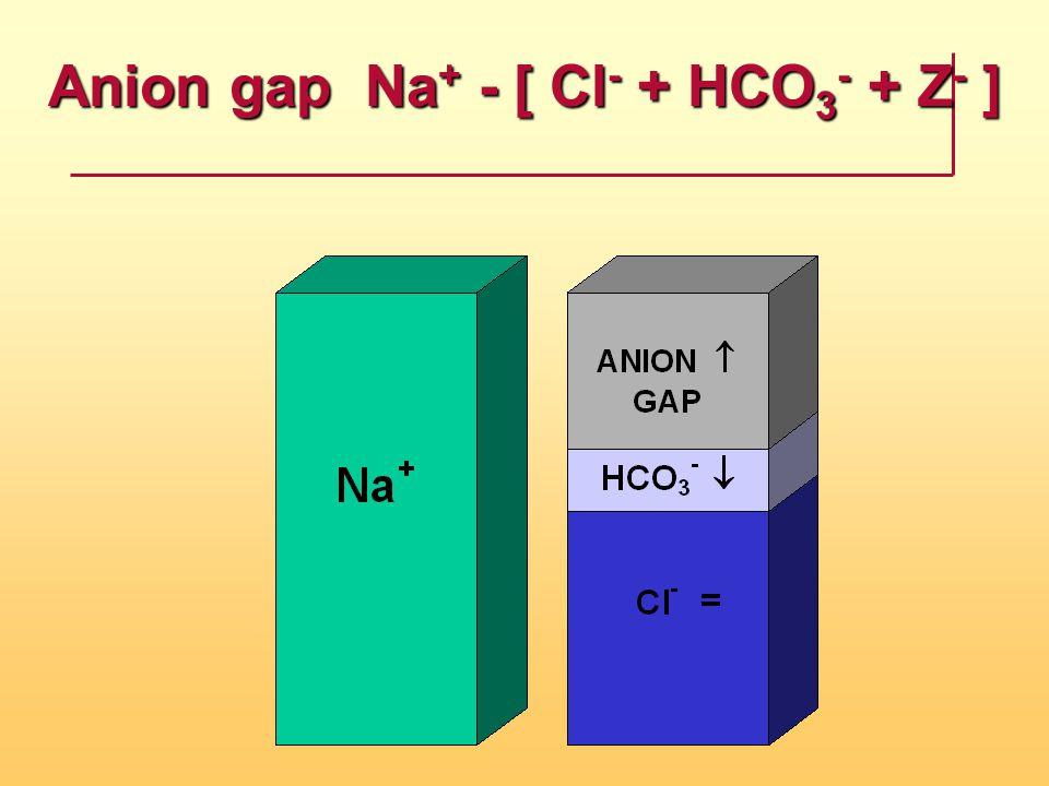 Anion gap  Na + - [ Cl - + HCO 3 - + Z - ]