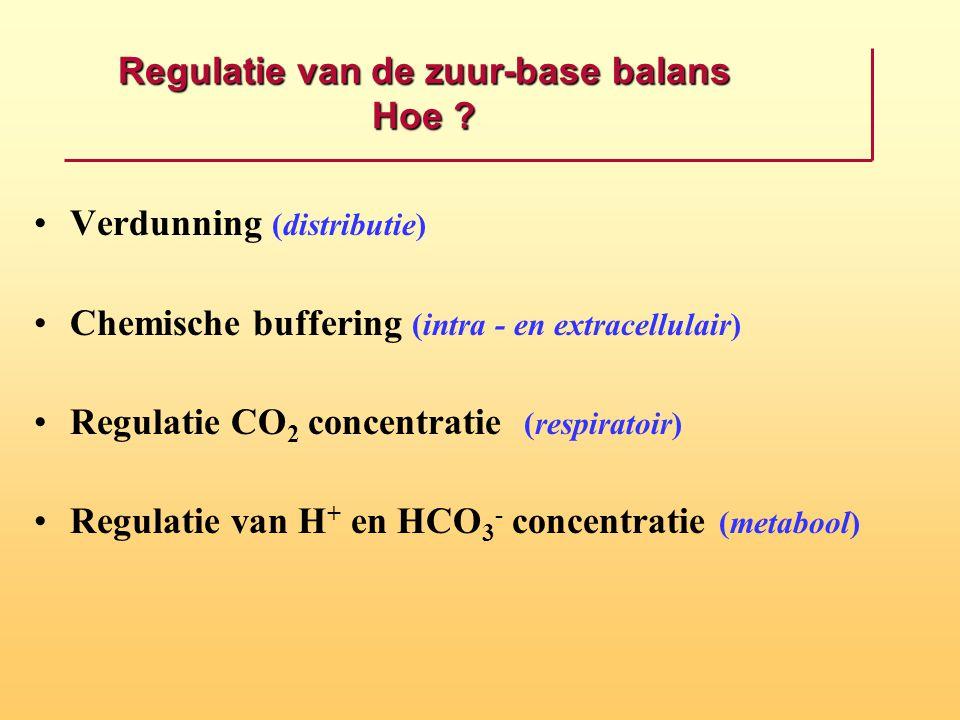 Regulatie van de zuur-base balans Hoe ? Verdunning (distributie) Chemische buffering (intra - en extracellulair) Regulatie CO 2 concentratie (respirat