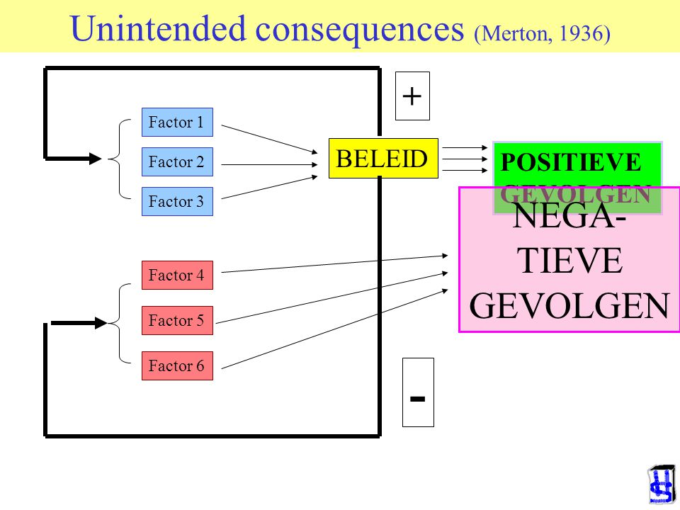 """Unintended consequences (Merton, 1936) Beleid is gericht op het verbeteren van een toestand Hierbij gaat het nooit om de """"werkelijke"""" toestand, maar a"""
