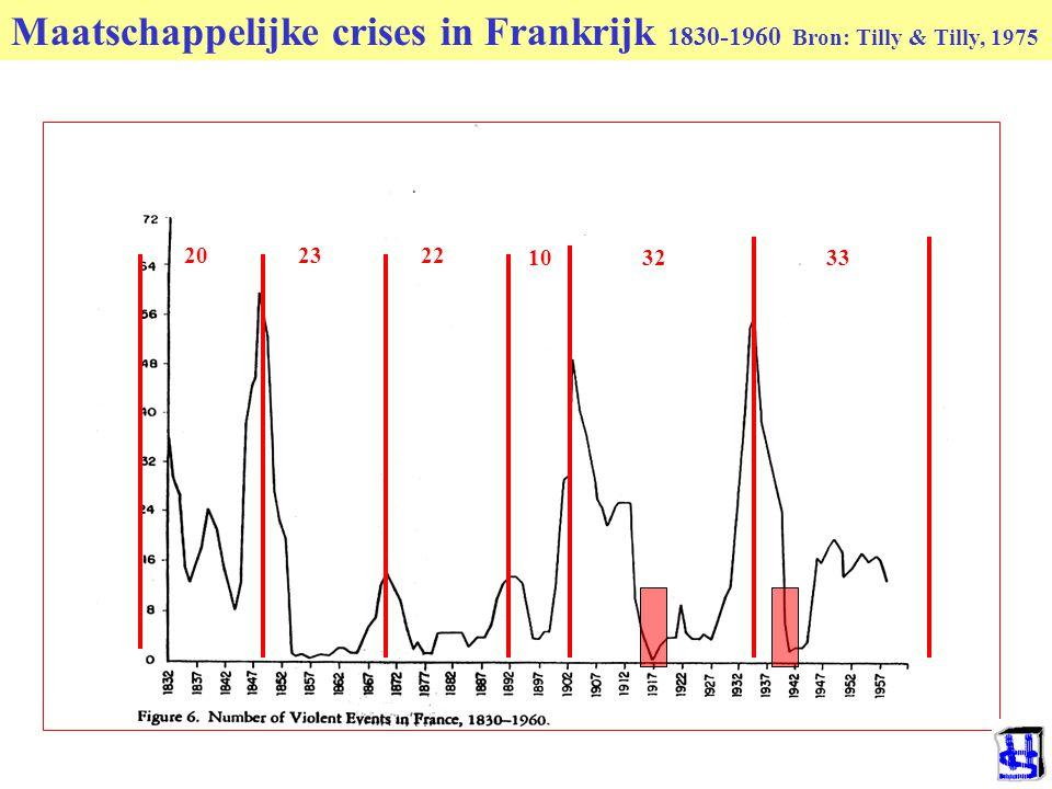 © 2006 JP van de Sande RuG Maatschappelijke crises in Frankrijk 1830-1960 Bron: Tilly & Tilly, 1975 202322 103233