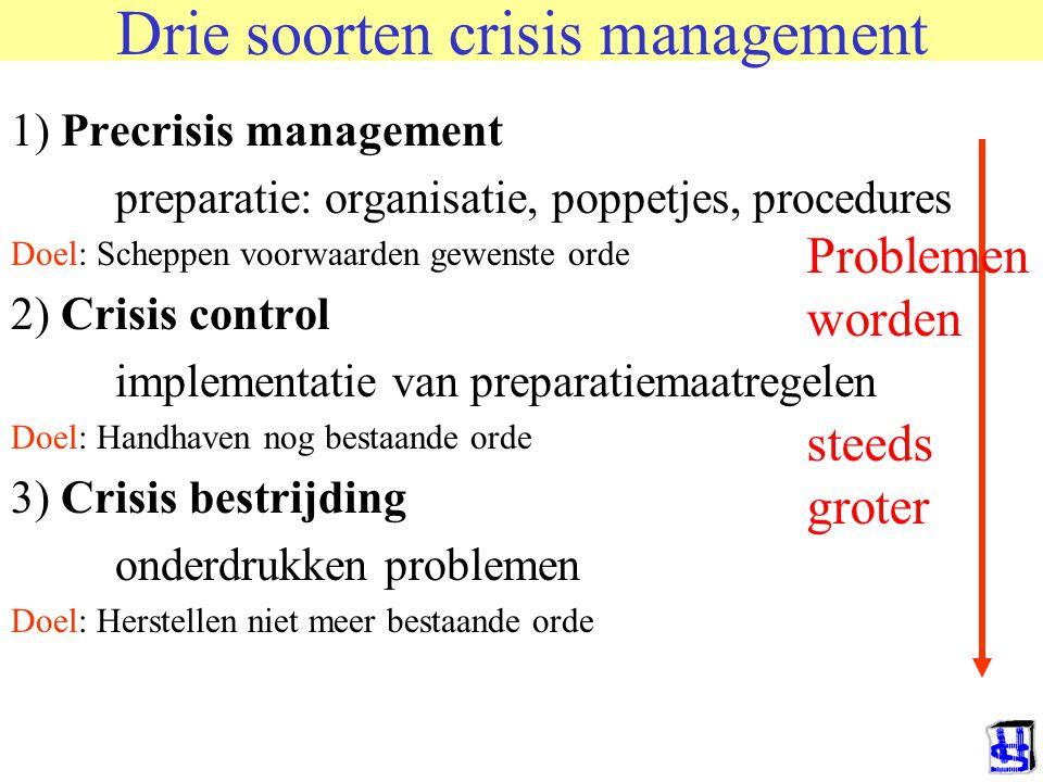 Post crisis management Belangrijk, maar van een andere orde Naar mensen toe Naar politiek en Media toe Het allerbelangrijkste is EVALUATIE Als resulta